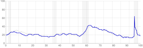 Tennessee monthly unemployment rate chart from 1990 to September 2021